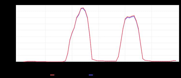 IPv6 on Cisco's Wireless at FOSDEM 2011
