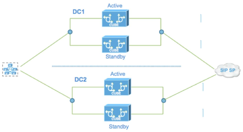 Cube Redundancy overview | Technical Blog BeLux